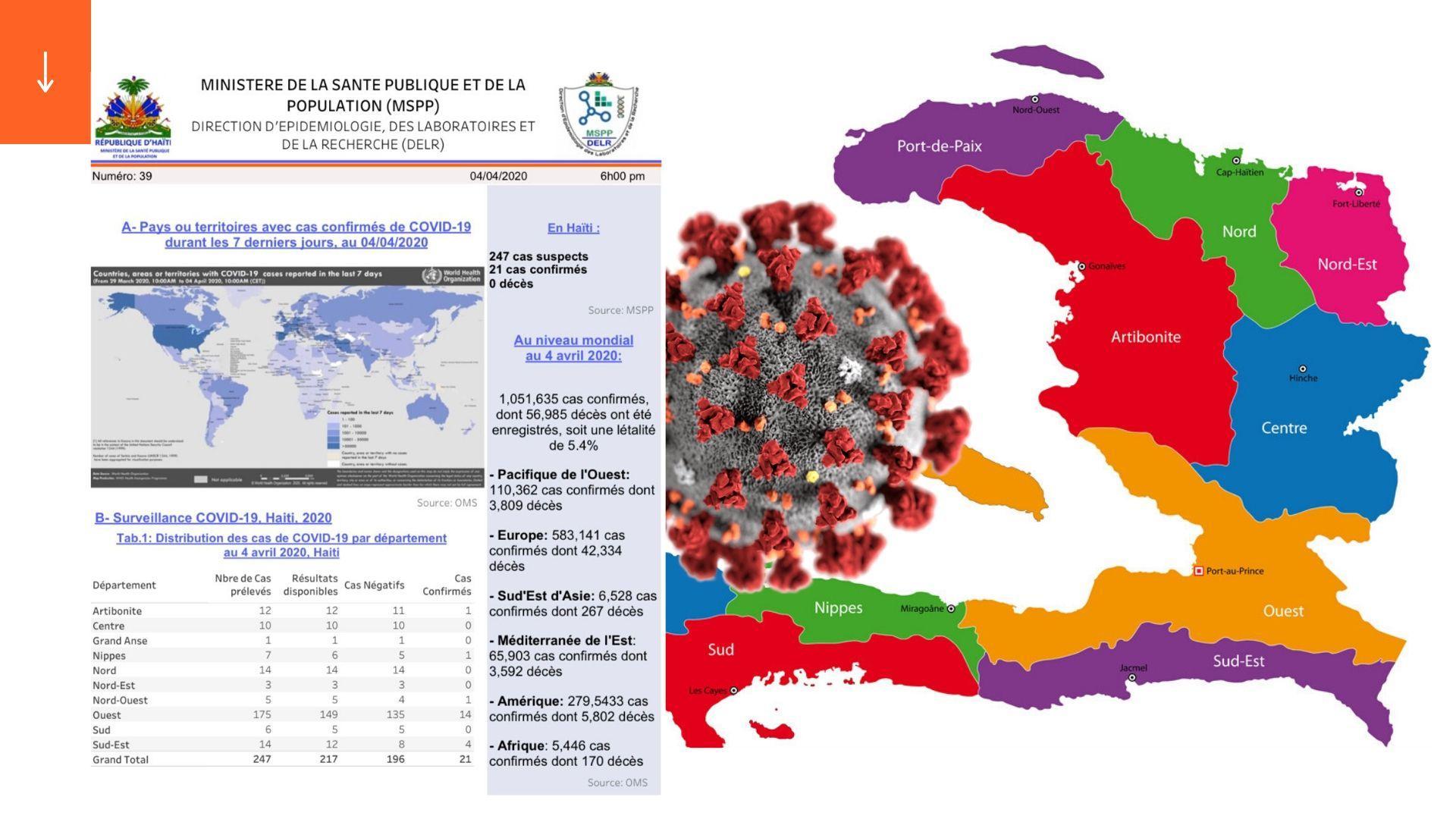 Et maintenant Haiti compte 21 cas confirmés de coronavirus !